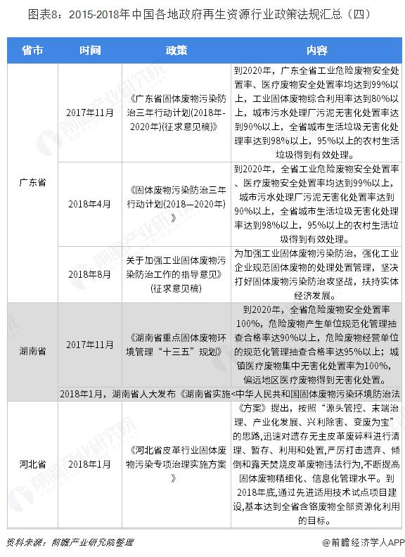 图表8:2015-2018年中国各地政府再生资源行业政策法规汇总(四)
