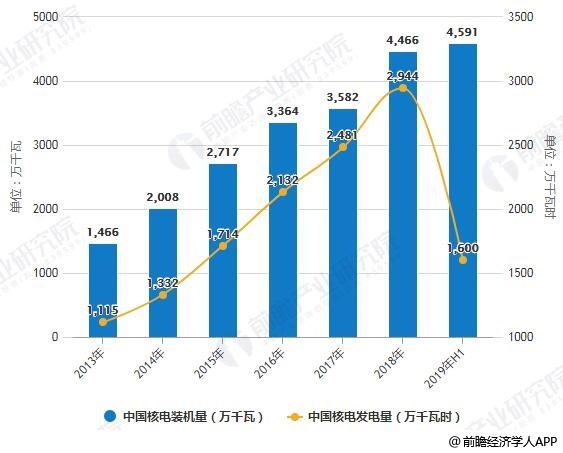 2013-2019H1中国核电装机量、发电量统计情况