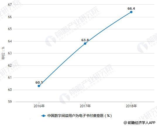 2016-2018年中国数字阅读用户为电子书付费意愿情况