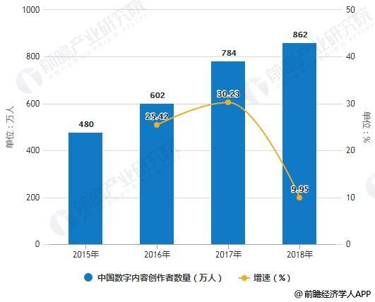 2015-2018年中国数字内容创编辑数量统计及增长情况