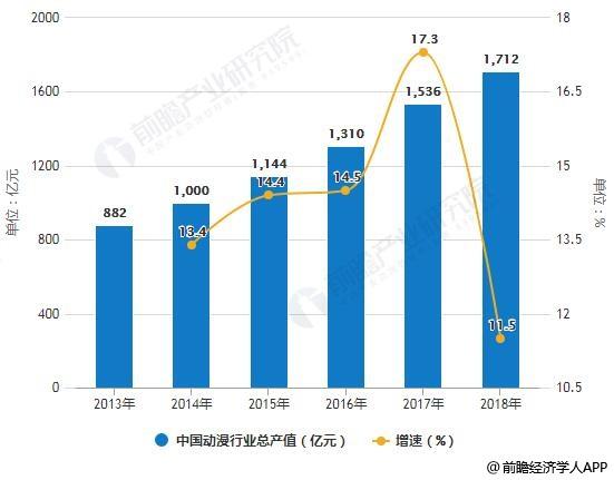2013-2018年中国动漫行业总产值统计及增长情况