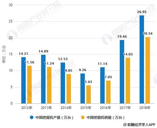 2012-2018年中国挖掘机产销量统计情况