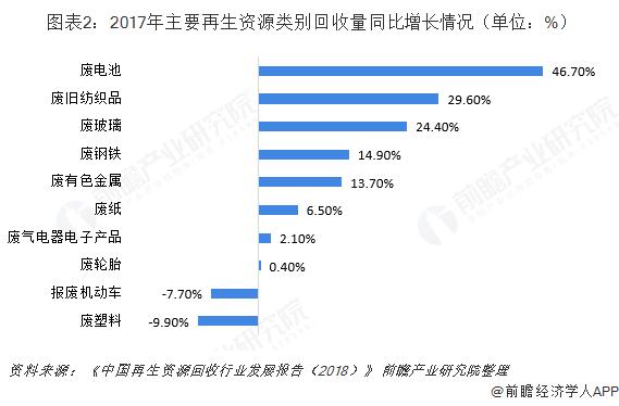 图表2:2017年主要再生资源类别回收量同比增长情况(单位:%)