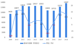 2018年中国与荷兰双边贸易全景图(附中国和荷兰主要进出口产业数据)