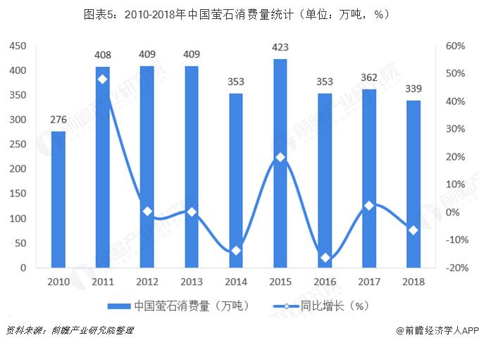图表5:2010-2018年中国萤石消费量统计(单位:万吨,%)