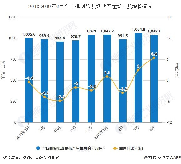 2018-2019年6月全国机制纸及纸板产量统计及增长情况