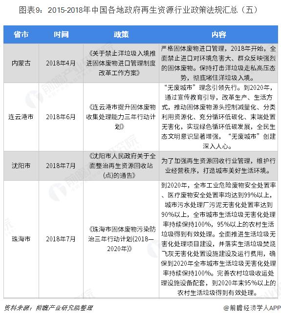 图表9:2015-2018年中国各地政府再生资源行业政策法规汇总(五)