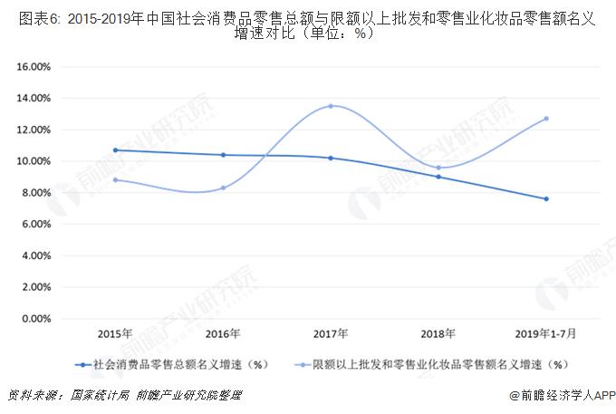 图表6: 2015-2019年中国社会消费品零售总额与限额以上批发和零售业化妆品零售额名义增速对比(单位:%)