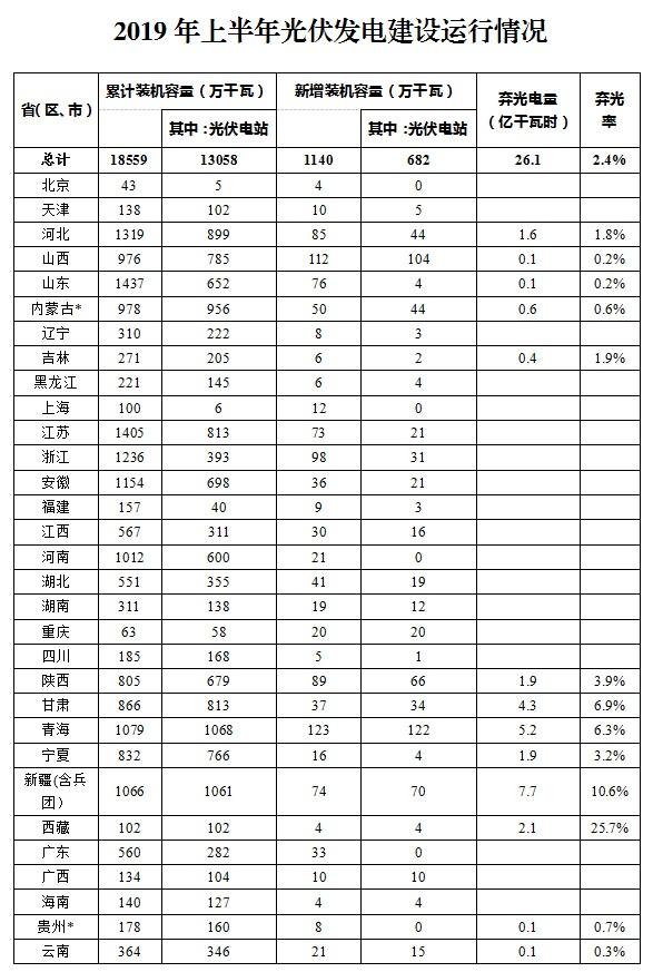 2019年上半年光伏发电建设运行情况分析