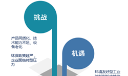 2019年工业<em>涂料</em>行业发展现状和市场格局分析 工业<em>涂料</em>行业未来该如何发展?【组图】