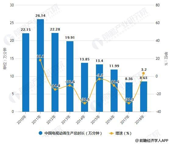 2010-2018年中国电视动画生产总时长统计及增长情况