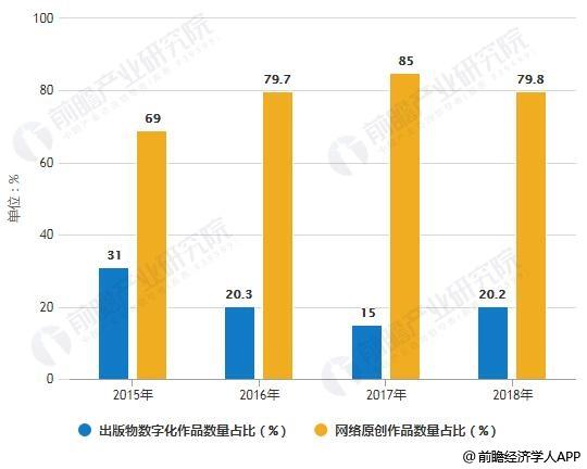 2015-2018年中国数字阅读作品品种数量占比统计情况