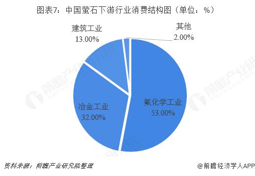 图表7:中国萤石下游行业消费结构图(单位:%)