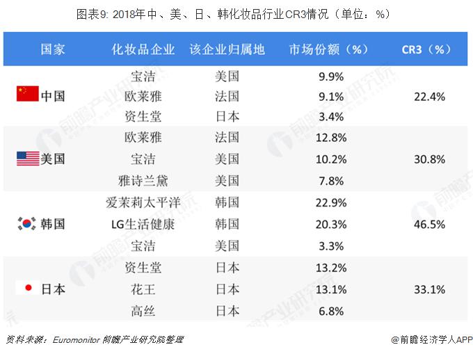 图表9: 2018年中、美、日、韩化妆品行业CR3情况(单位:%)