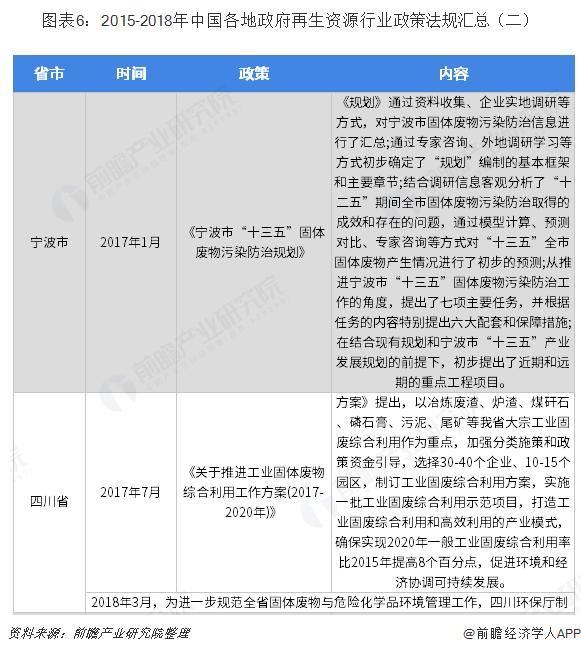 图表6:2015-2018年中国各地政府再生资源行业政策法规汇总(二)