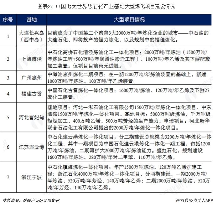 图表2:中国七大世界级石化产业基地大型炼化项目建设情况