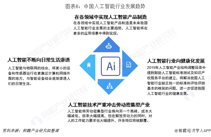 图表6:中国人工智能行业发展趋势