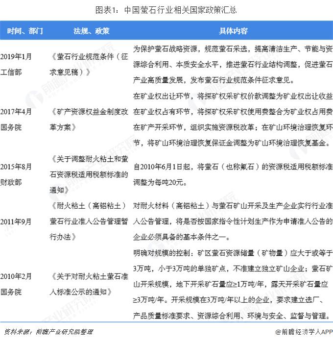 图表1:中国萤石行业相关国家政策汇总