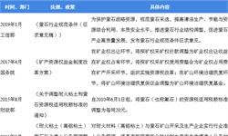 2018年中国萤石行业市场现状及发展趋势分析  氟化学工业成萤石最大消费行业