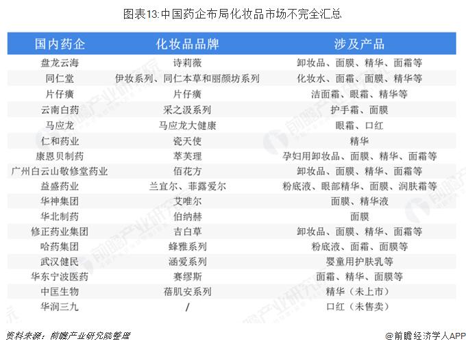 图表13:中国药企布局化妆品市场不完全汇总