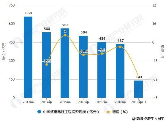 2013-2019年H1中国核电电源工程投资规模统计及增长情况