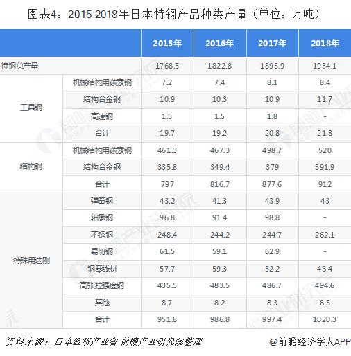 图表4:2015-2018年日本特钢产品种类产量(单位:万吨)