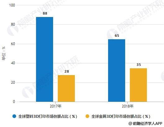 2017-2018年全球塑料3D打印及金属3D打印市场份额占比统计情况