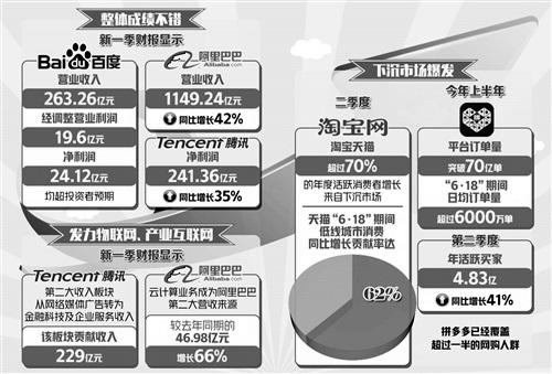 2019年中国互联网巨头新一季财报分析情况