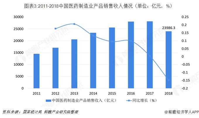 图表3:2011-2018中国医药制造业产品销售收入情况(单位:亿元,%)