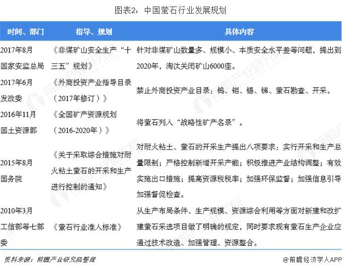图表2:中国萤石行业发展规划