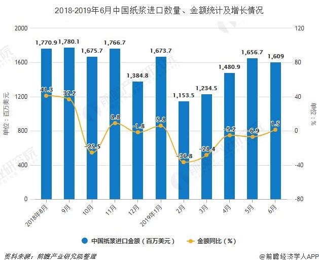 2018-2019年6月中国纸浆进口数量、金额统计及增长情况