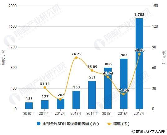 2010-2017年全球金属3D打印设备销售量统计及增长情况