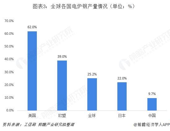 图表3:全球各国电炉钢产量情况(单位;%)