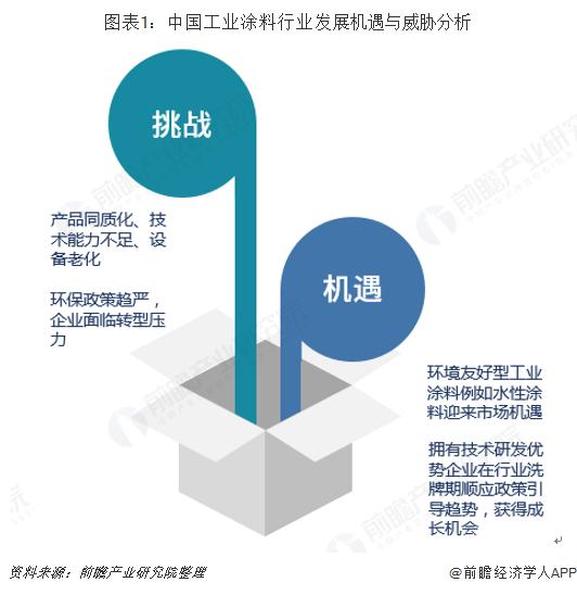 图表1:中国工业涂料行业发展机遇与威胁分析
