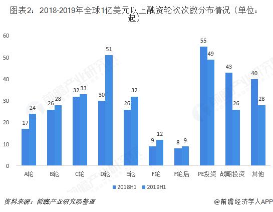图表2:2018-2019年全球1亿美元以上融资轮次次数分布情况(单位:起)