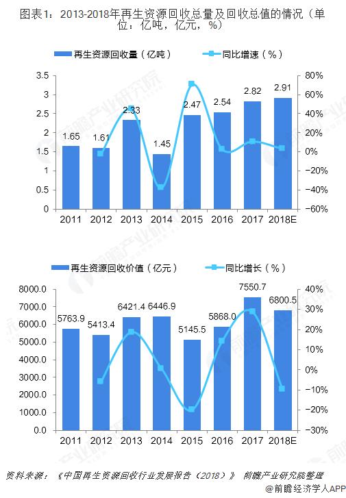 图表1:2013-2018年再生资源回收总量及回收总值的情况(单位:亿吨,亿元,%)