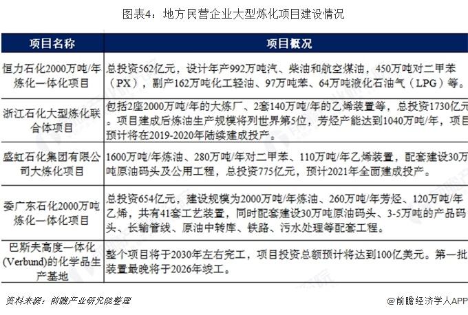 图表4:地方民营企业大型炼化项目建设情况