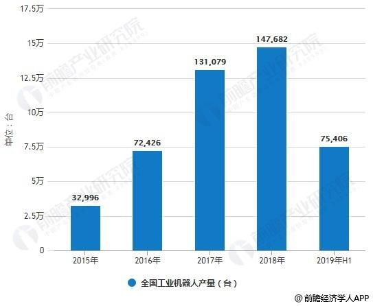 2015-2019年H1全国工业机器人产量统计情况