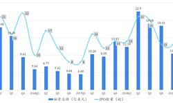 2019年上半年<em>生物技术</em>企业投融资现状分析:并购形势远超从前 IPO上市热度回升