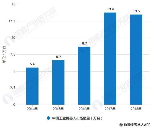 2014-2018年中国工业机器人市场销量统计情况