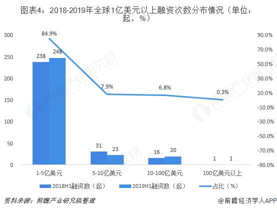 图表4:2018-2019年全球1亿美元以上融资次数分布情况(单位:起,%)