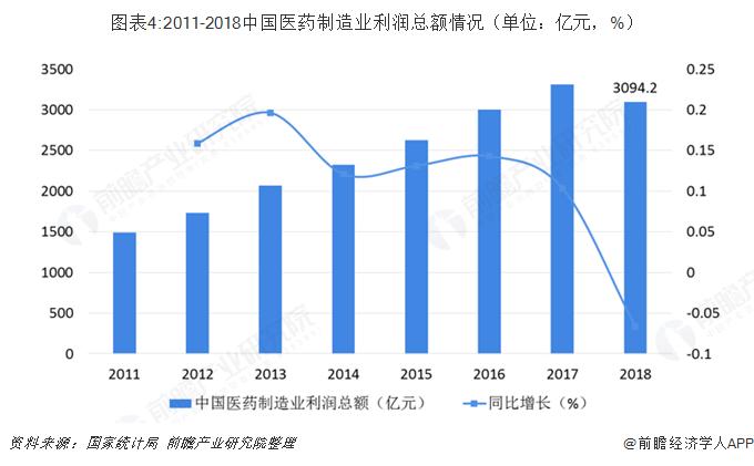 图表4:2011-2018中国医药制造业利润总额情况(单位:亿元,%)