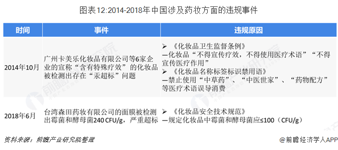 图表12:2014-2018年中国涉及药妆方面的违规事件