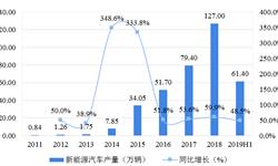 十张图了解中国<em>新能源</em>汽车行业竞争格局  造车新势力不断进入,比亚迪、上汽集团和北汽<em>新能源</em>位列前三