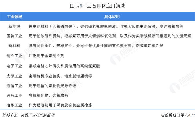 图表6:萤石具体应用领域