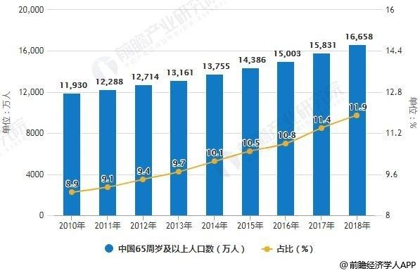 2010-2018年中国65周岁及以上人口数及占比统计情况