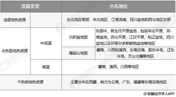 中国地热能资源潜地区分布情况