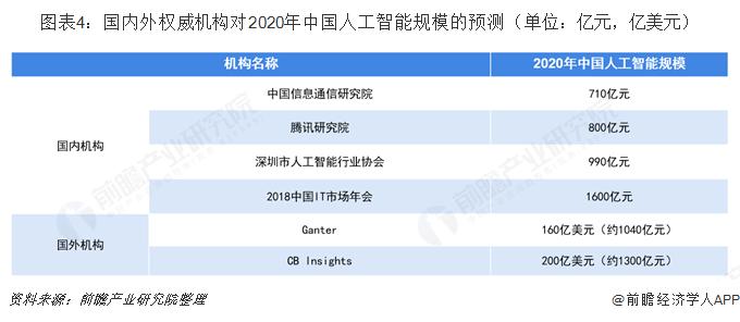 图表4:国内外权威机构对2020年中国人工智能规模的预测(单位:亿元,亿美元)
