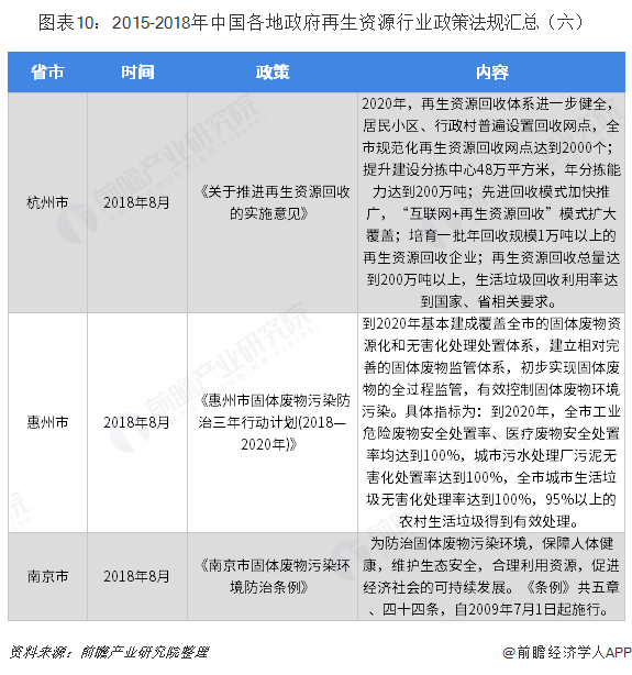 图表10:2015-2018年中国各地政府再生资源行业政策法规汇总(六)