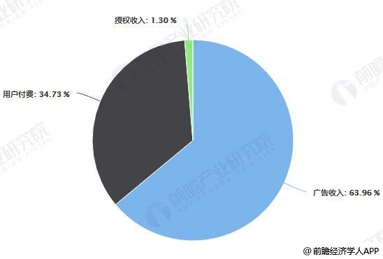 2018年中国在线动画行业收入来源占比统计情况